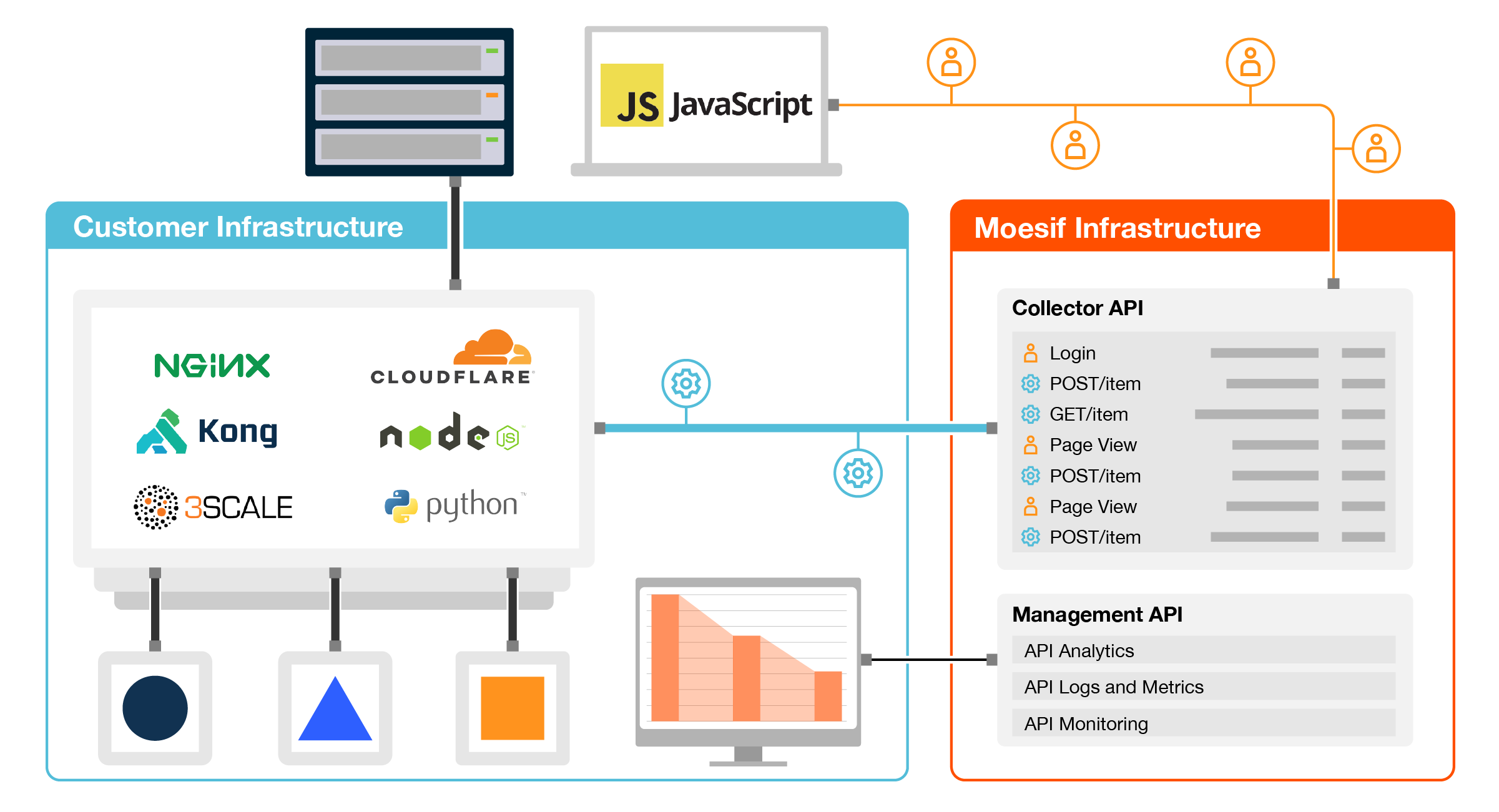 Diagram of Moesif API monitoring and Browser JS architecture