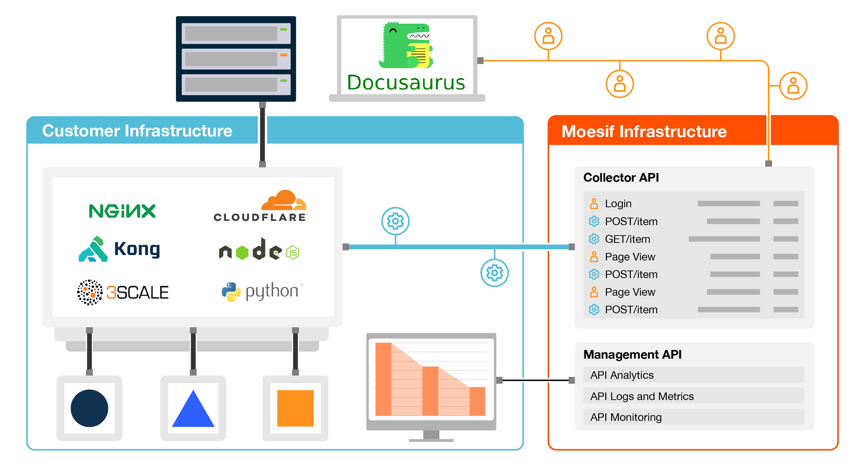 Diagram of Moesif API monitoring and Docusaurus architecture