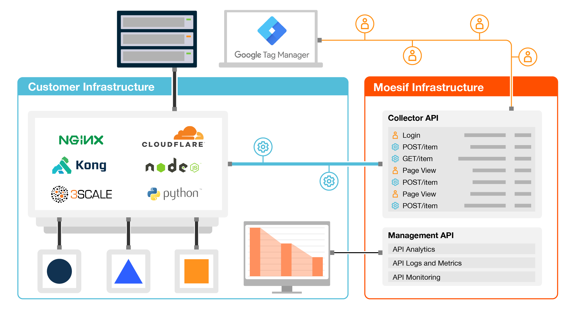 Diagram of Moesif API monitoring and Google Tag Manager architecture